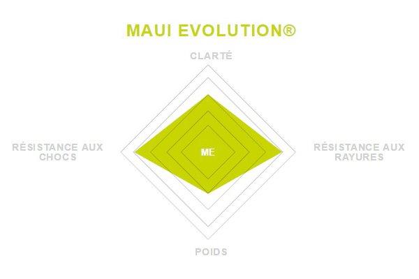 materiau maui evolution
